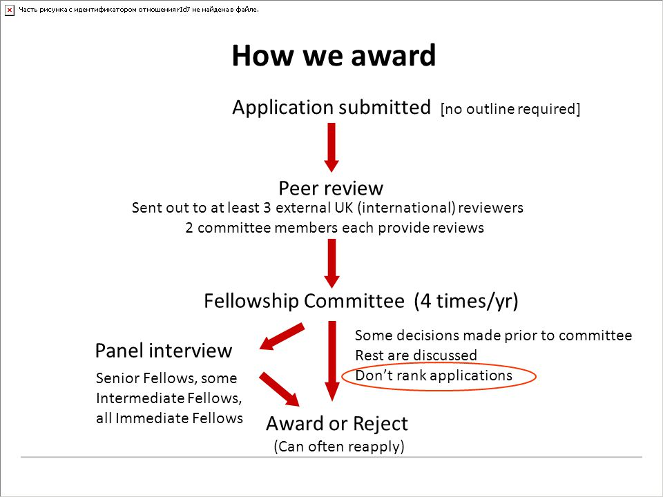 How we award Application submitted [no outline required] Peer review